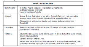 Schema progettuale: tecniche e mezzi di produzione nella relazione uomo-ambiente distribuzione sociale dei prodotti rapporto popolazione/autorità